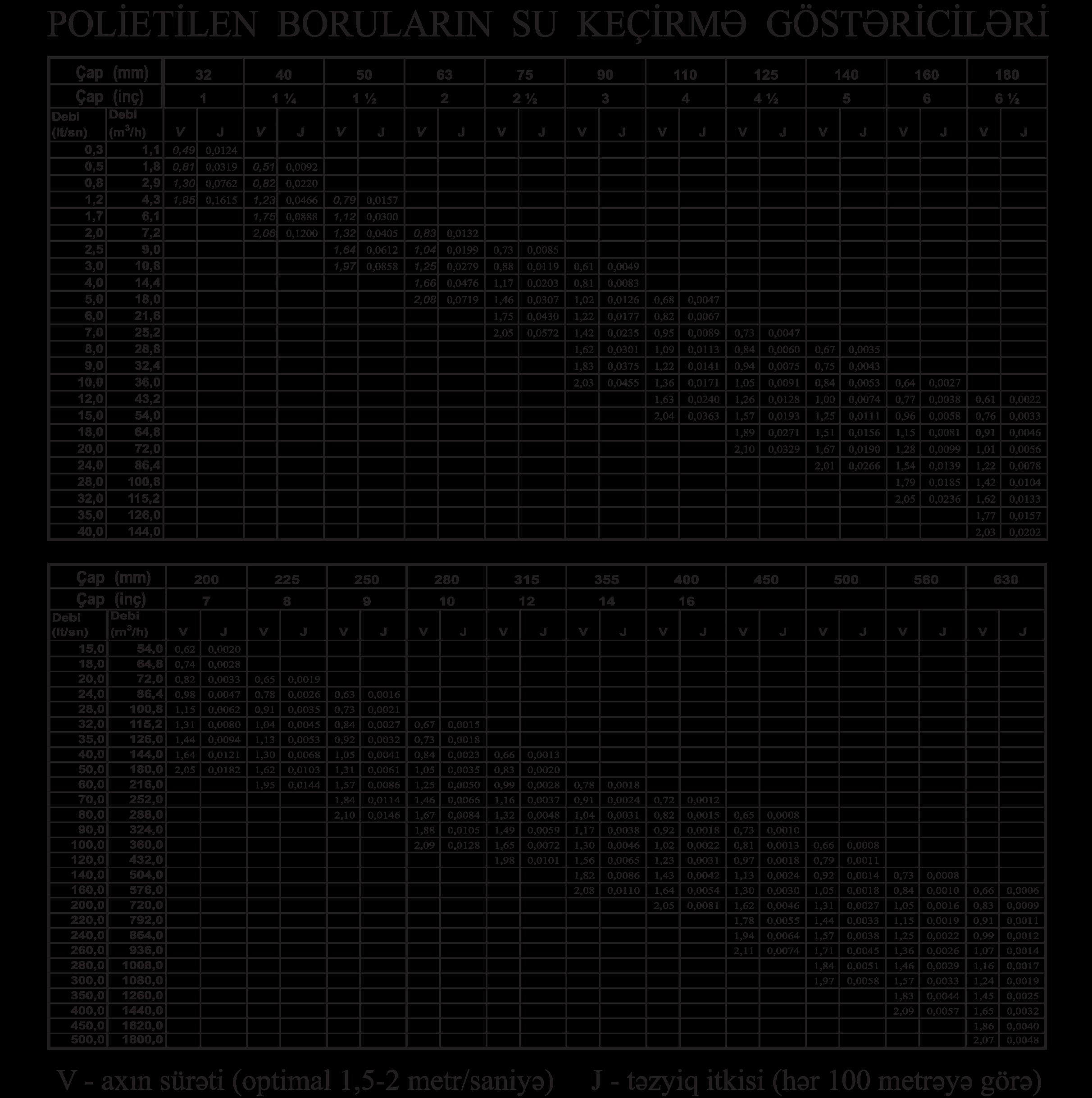 Гидравлические расчеты - hesablama - Гидравлические расчеты